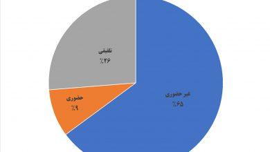 تصویر از نتیجه نظرسنجی نحوه آموزش آموزشگاه